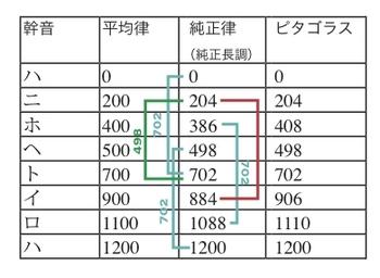 onritsu_compare.jpg